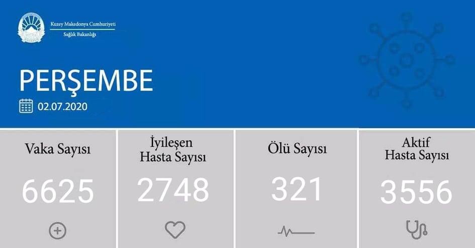 K. Makedonya'da ölü sayısında yeni rekor