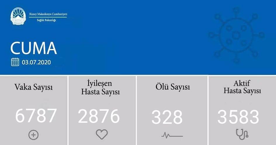 Son 24 saatte 165 yeni vaka, 7 ölü