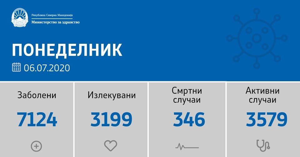 K. Makedonya'da günlük iyileşen hasta sayısında rekor