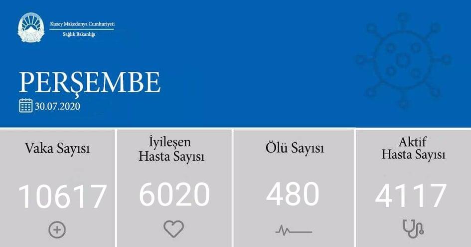 K. Makedonya'da Kovid-19'dan iyileşenlerin sayısı 6 bini geçti