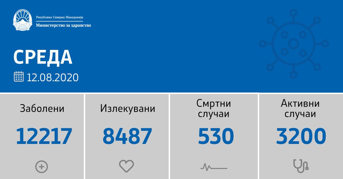 Son 24 saatte 139 yeni vaka, 1 ölü
