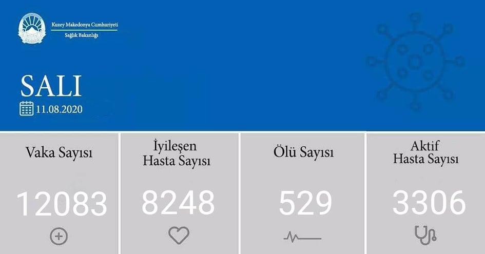 K. Makedonya'da koronavirüs vaka sayısı 12 bini geçti