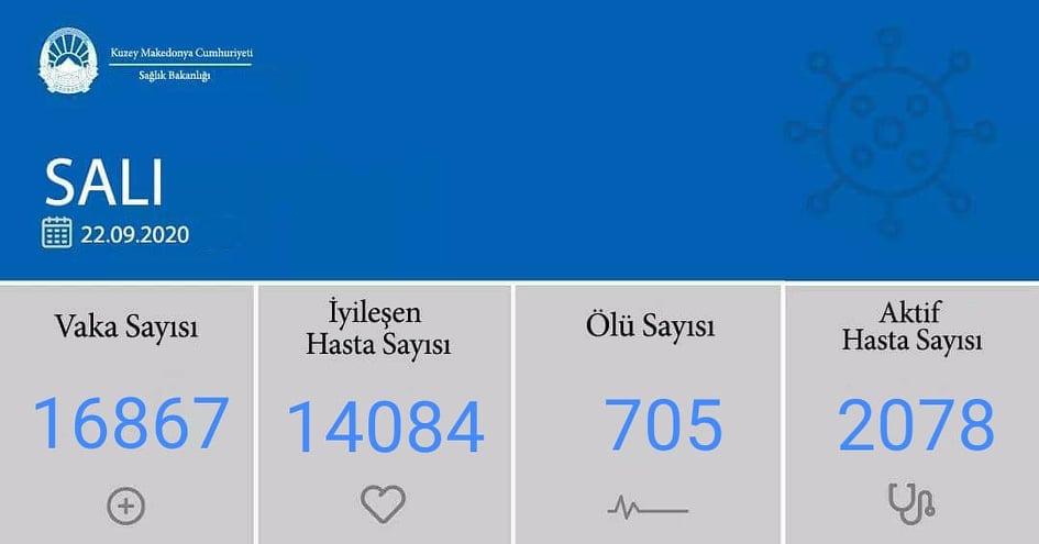 K. Makedonya'da iyileşenlerin sayısı 14 bini geçti