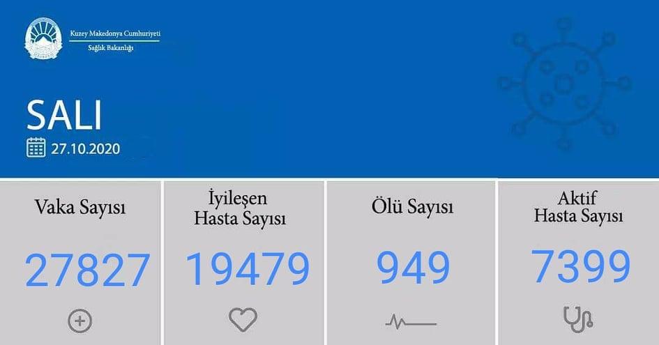 Kuzey Makedonya'da son 24 saatte 531 kişi iyileşti