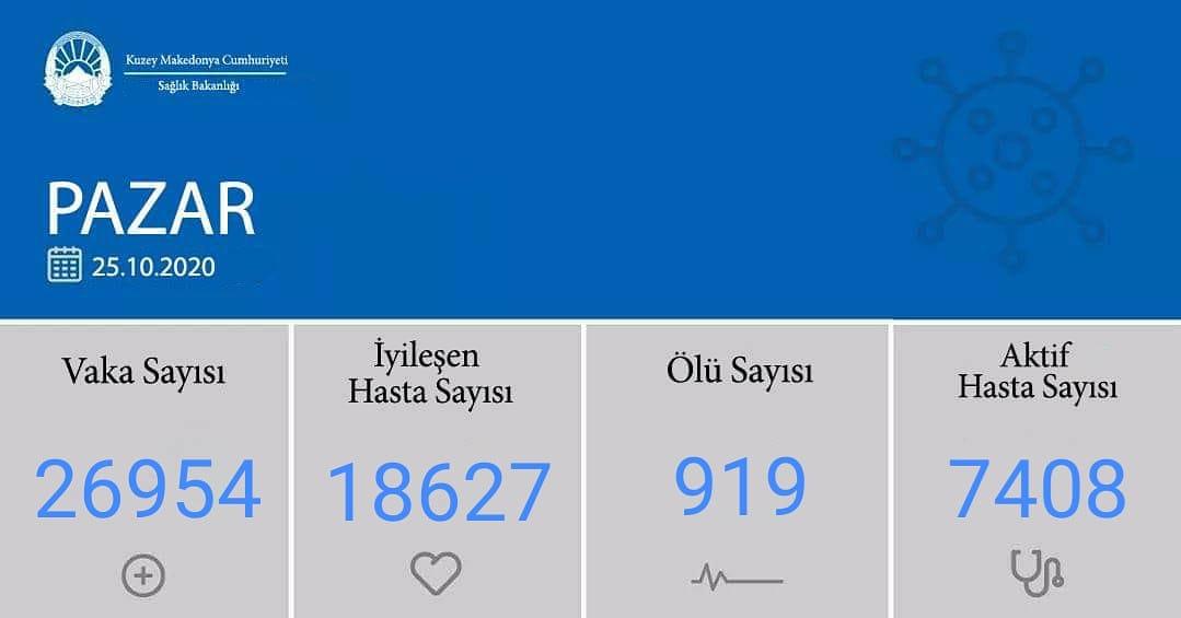 K. Makedonya'da günlük ölü sayısında rekor
