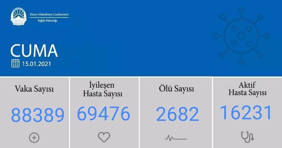 K. Makedonya'da koronavirüs vaka sayısı 88 bini geçti